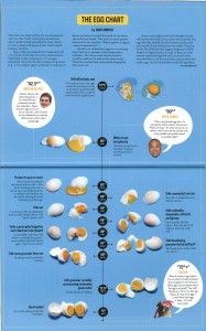 The Egg Chart