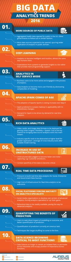 Big Data has come a long way since its initiation and is now a core part of many businesses. This infographic highlights some Big Data Analytics trends that will create a buzz in 2016