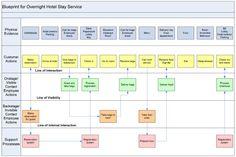 Service blueprinting - Digital Services Blog