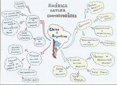 Mapa Mental de História : america latina