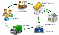 All about E-commerce and how business affects in e-commerce