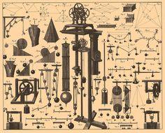 Vintage Ephemera: Weights and pulleys Illustration  (1890—1907)