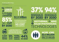 Greenpeace International  Liked · January 28     Spread the Energy [R]evolution!    Renewables can provide 37% of electricity by 2020, mainly through wind, solar photovoltaic and geothermal technologies. By 2050 this total share can reach 94%! Read more here: http://act.gp/112kThj