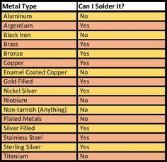 Jewelry Making Ideas - How often do you wonder whether you can solder a particular metal? Let me help you out. Here's a handy chart Why can't you solder those metals? Aluminum – Requires specialized e… Soldering Jewelry, Jewelry Tools, Wire Jewelry, Jewelry Crafts, Handmade Jewelry, Jewelry Design, Jewelery, Amber Jewelry, Jewelry Supplies