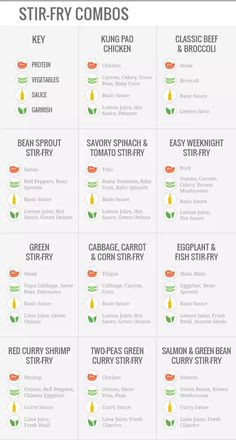 a guide to stir frying - Imgur Stir Fry Recipes, Veg Recipes, Asian Recipes, Healthy Recipes, Healthy Food, Asian Foods, Dinner Healthy, Healthy Eating, Stir Fry Tomatoes