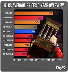 Cardinals Vs. Giants NLCS Has Cheapest LCS Tickets In Five Years