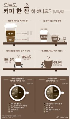 The Basics of Mushroom Growing Creative Poster Design, Graphic Design Layouts, Creative Posters, Layout Design, Coffee Infographic, Coffee Facts, Sense Of Life, Best Beans, Drawing Quotes