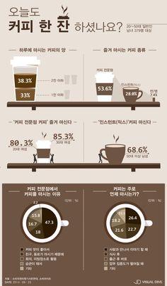 성인 70%이상, 하루 커피 1잔 섭취…전문점 커피 즐겨 [인포그래픽] #coffee / #Infographic ⓒ 비주얼다이브 무단 복사·전재·재배포 금지