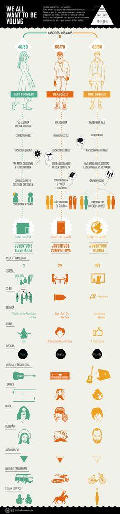 Infográfico sobre as três gerações: Baby Boomers, Geração X e Millennals.