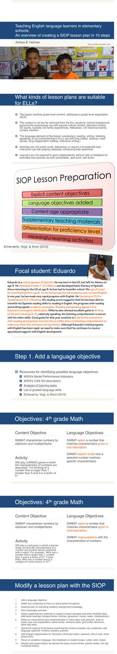 The basics of preparing a lesson for English language learners using the SIOP (Echevarria, Vogt, & Short, 2010). Infographic by Andrea Hellman.
