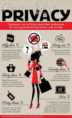 10 Privacy Infographics Ideas Infographic Infographic Marketing Online Security