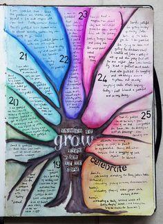 Karen Grunberg - art journal - remember this idea!