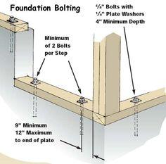Foundation bolting