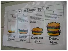 this is so creative... hamburger rubric.  Make sure you click on the link in that section...great PDF file to use and blackline for the rubric too!