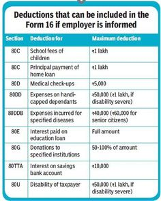 deductions that can be included in form 16 if employer is informed
