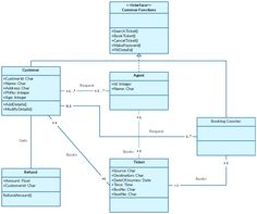 Uml class diagram example for a computer store system this class this is a class diagram template for an online bus reservation system a template like this can also be used to represent a railway reservation system ccuart Image collections