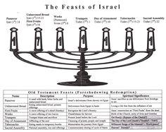 Feasts of Y'srael