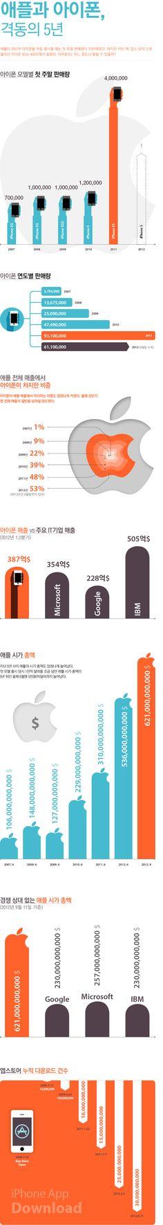 [인포그래픽]애플과 아이폰, 격동의 5년   Daum 미디어다음