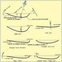 Sailing Terms, Sailing Lessons, Model Sailboats, Boat Navigation, Sailboat Racing, Boating Tips, Boat Interior, Set Sail, Boat Building