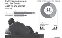 Ο μισός πληθυσμός της Ελλάδας στο όριο της φτώχειας | Ελληνική Οικονομία | Η ΚΑΘΗΜΕΡΙΝΗ