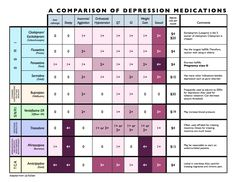 "Anti-Depressant Medication Comparison ~ everyone needs to read the book ""Crazed"" written by a psychologist about psychiatry today (several chapters on drugs and what they do, what we think they do, and in reality, don't do--very informative)!"