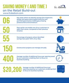 FC Dadson Retail Construction Infographic