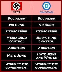Nazis and liberals have a similar agenda.  That last one is really the crust of all this: the worship of government (take away the true God) and expecting it to provide all our needs, money, child care, etc. This will be the downfall of America