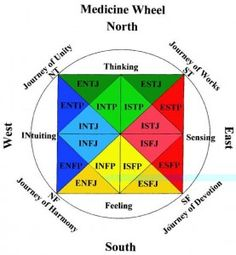 This personality wheel reflects the way people prefer to interact with the world and how they prefer to get energy and stimulation -- it shows how elements of personality traits combine to define a personality type.