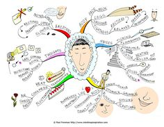 The Ten minutes solitude mind map will help you to appreciate moments of solitude and how they help nurture inner peace, relaxation and calm. The Mind Map breaks down taking time out to check within and sense your body, raising your present moment awareness, checking your breathing and heightening your senses. In addition the mind map covers increasing your observation skills both internally and externally and checking body, surroundings... www.MindMapInspiration.com
