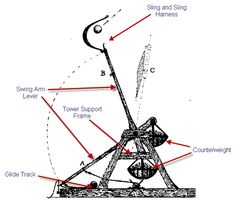 An Introduction to the Common Types of Medieval Catapults