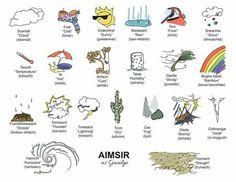 Irish language learners Weather Terms, Gaelic Words, Irish Language, Images Of Ireland, Irish Landscape, Irish People, Celtic, Languages, 1980s