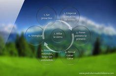 Los hábitos vienen a ser sentido común organizado, según la definción del Dr. Stephen Covey. La proactividad significa ser una persona de acción, tomar decisiones y asumir responsabilidades. El hábito de ser proactivo (1er hábito) se refleja en nuestras acciones profesionales, personales, familiares, conyugales, se aplica en la mayoría de actividades que realizamos en la vida diaria...