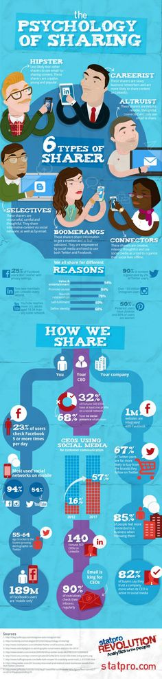 Psychology of Sharing Social Media Infographic #socialmedia #marketing