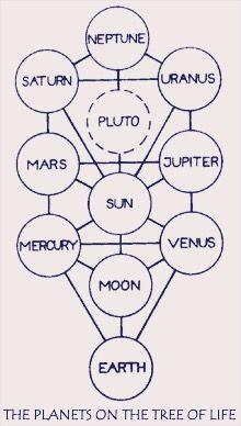L'Arbre de vie et le système solaire