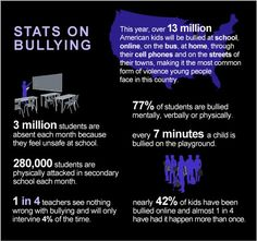 Statistics on Bullying. Do you know 1 in 4 teachers see nothing wrong with bullying and will only intervene of the time? Bullying Statistics, Bullying Facts, Anti Bullying, Cyber Bullying, Stop Bullying Now, Success Academy, Workplace Bullying, Leadership Programs, Bullying Prevention