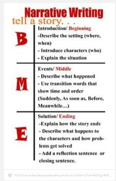 "Narrative Writing BME Chart I like this BUT I would change it slightly to make a better acronym. ""BEST"" (beginning, evidence/events, solution/summary, title--> which pr Writing Strategies, Writing Lessons, Teaching Writing, Writing Activities, Writing Skills, Essay Writing, Writing Tips, Narrative Essay, Argumentative Essay"