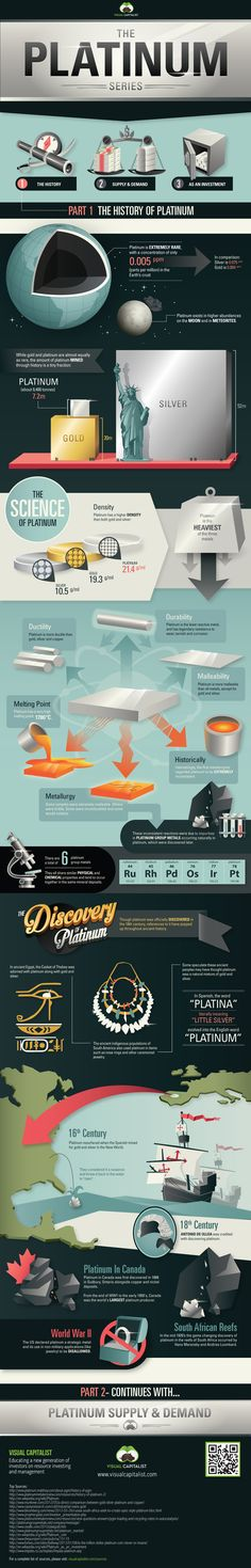 The Platinum Series: A History of Platinum | Visual Capitalist