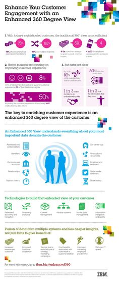 With today's sophisticated, connected customer, the traditional view is not sufficient, so businesses are focusing on improving customer experience. The key to enriching customer. Customer Engagement, Digital Citizenship, Info Graphics, Customer Experience, Digital Marketing, Insight, Software, Social Media, Learning