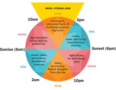 Ayurveda - Ayurvedic Diet - Daily Chart - Learn more: http://www.foodpyramid.com/ayurveda/ #ayurveda