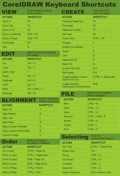 A range of common and useful shortcuts for CorelDraw Corel Draw X3, Corel Draw Design, Graphic Design Software, Graphic Design Tutorials, Graphic Design Inspiration, Basic Computer Programming, Computer Basics, Corel Draw Tutorial, Photoshop Tutorial