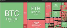Saturday, May 25 — most of the top 20 cryptocurrencies are reporting moderate losses on the day by press time, as bitcoin (BTC) still holds over the $8,000 mark, with minor gains on the day.Market visualization courtesy of Coin360Bitcoin is a fraction of a percent up on the day, trading at $...