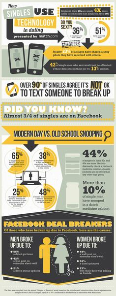 32% of singles have sent a sext