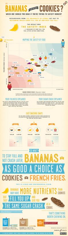 #Satiety Index #Infographic