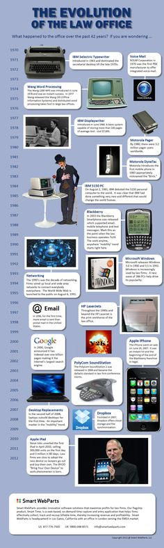 """The founders of Smart WebParts have been in the legal industry since the 1970s. Collectively, they've got a lot of history under their belts. Last month they got nostalgic and created the """"The Evolution of the Law Office"""" infographic."""