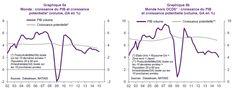 ARTUS : le monde croit sous son potentiel à cause des émergents, effet du commerce mondial faible. Pourquoi?