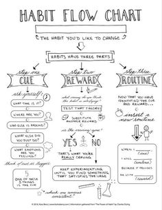 Habit Flow Chart The Power of Habit Personal-Coaching Tools Thought Management Self Development, Personal Development, Professional Development, Coaching Personal, Life Coaching Tools, Coaching Techniques, Mental Training, Good Habits, Healthy Habits