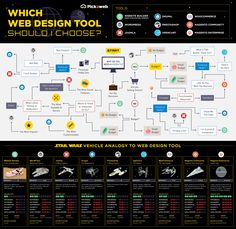 Which Web Design Tool Should I Use?