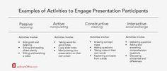 Afbeeldingsresultaat voor chi active constructive interactive