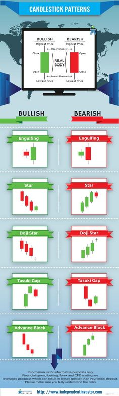 #candlestick_patterns #day_trading #independentinvestor, join our million dollar trading challenge!                                                                                                                                                     More {More on Trading|Successful trading|Trade erfolgreich|FOREX-Trading|Forex-Analysis} on