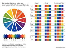 """Color chord      A group of hues chosen from the color circle that are spaced apart, such as red, yellow, and blue. The music chord–color chord analogy refers to the spacing of three or four color """"notes"""" to produce harmony."""
